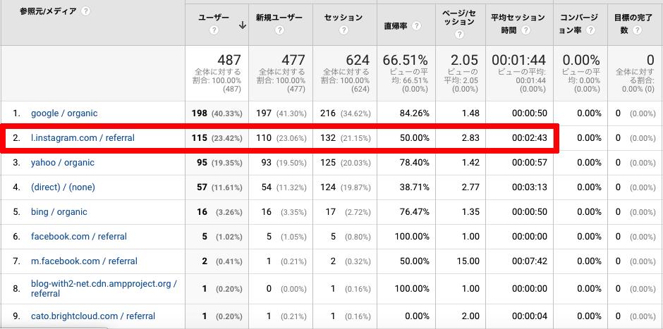 アナリティクスの画面 インスタの直帰率は50% ページ/セッションは2.83