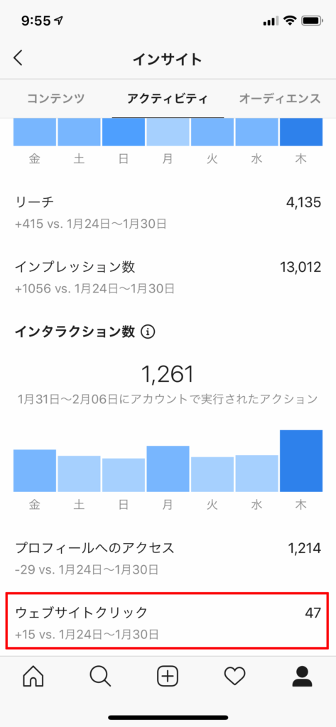 インスタのインサイト画面 ブログへの流入は47件/ 週
