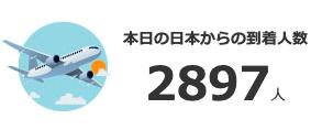 日本からの渡航者数2897人と書かれた日刊サンのスクリーンショット