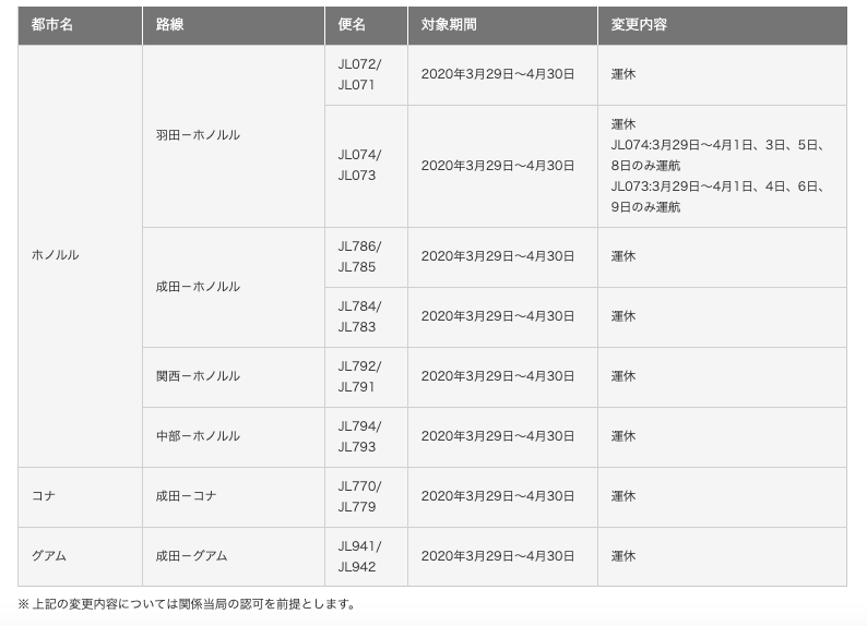 JALの4月末までのフライトの状況 ほぼすべて運休